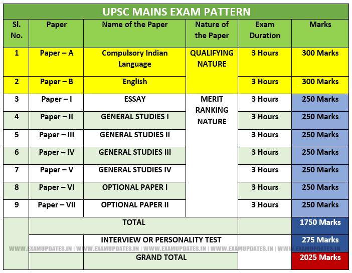 UPSC Exam pattern - CIvil Services Mains Syllabus