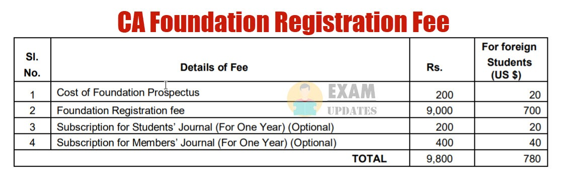 CA Foundation Registration Fee